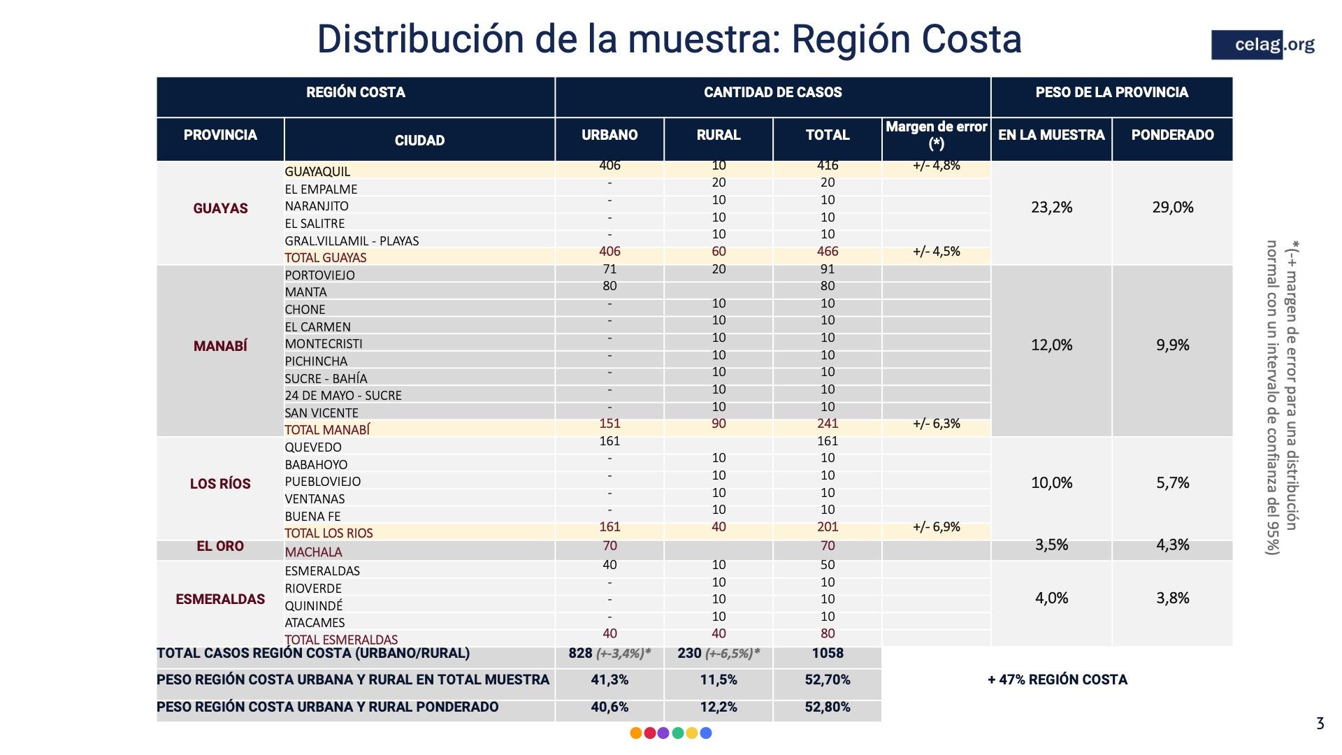 03 Distrbucion de la muestra region costa encuesta ecuador