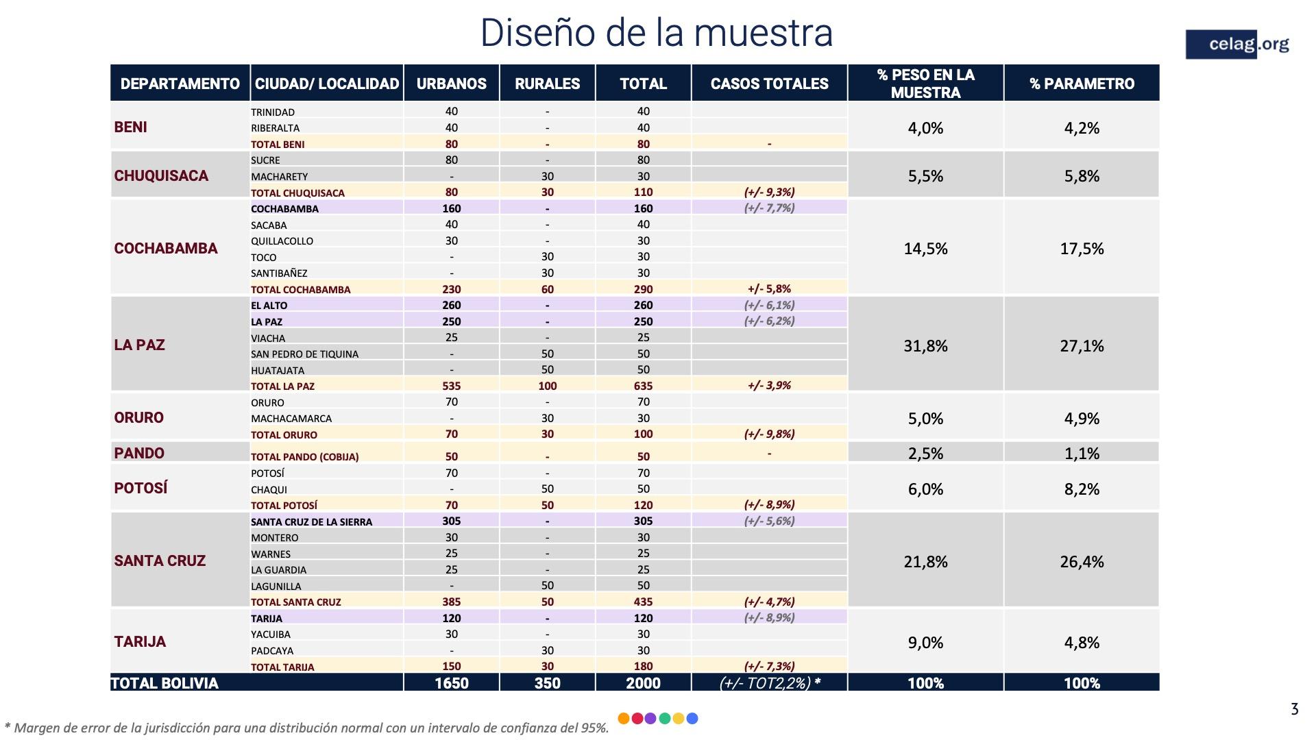 03 Elecciones bolivia diseño de la muestra