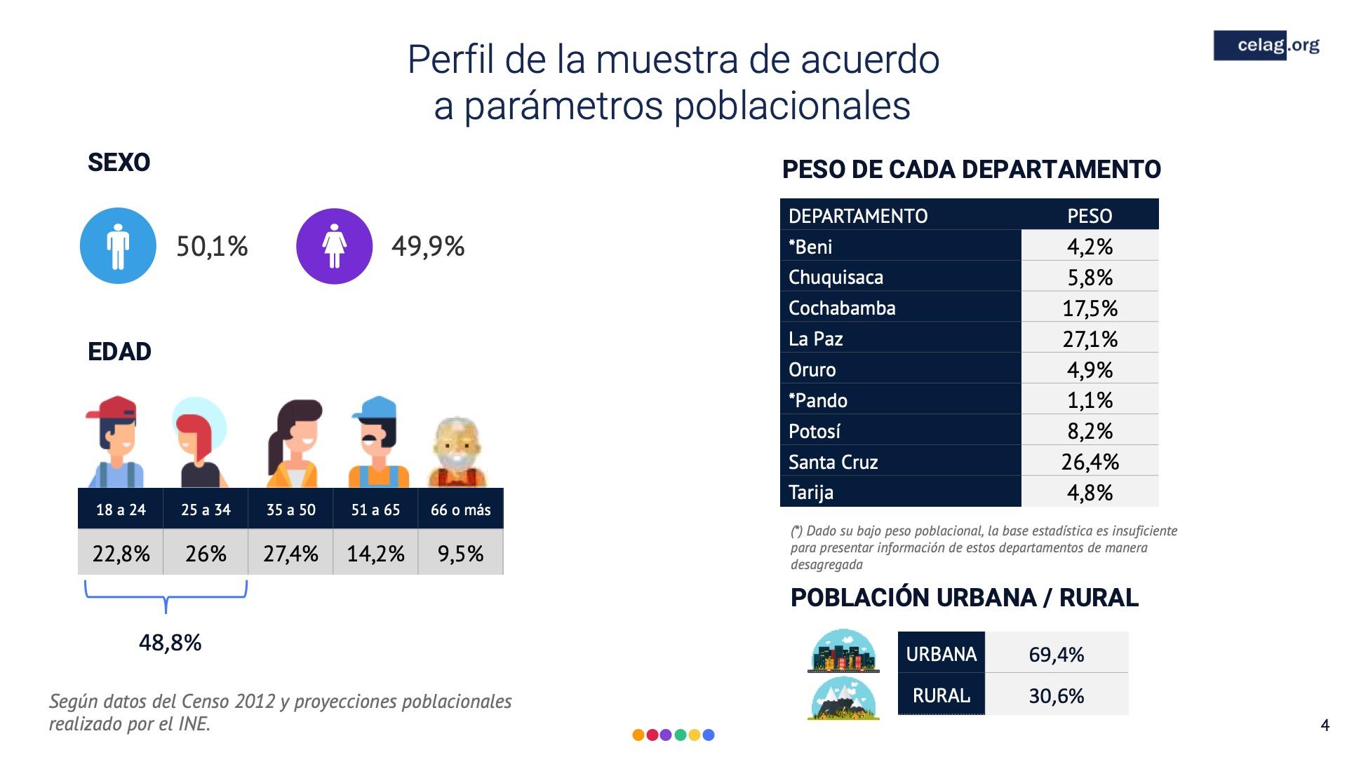 04 Elecciones bolivia perfile de la muestra