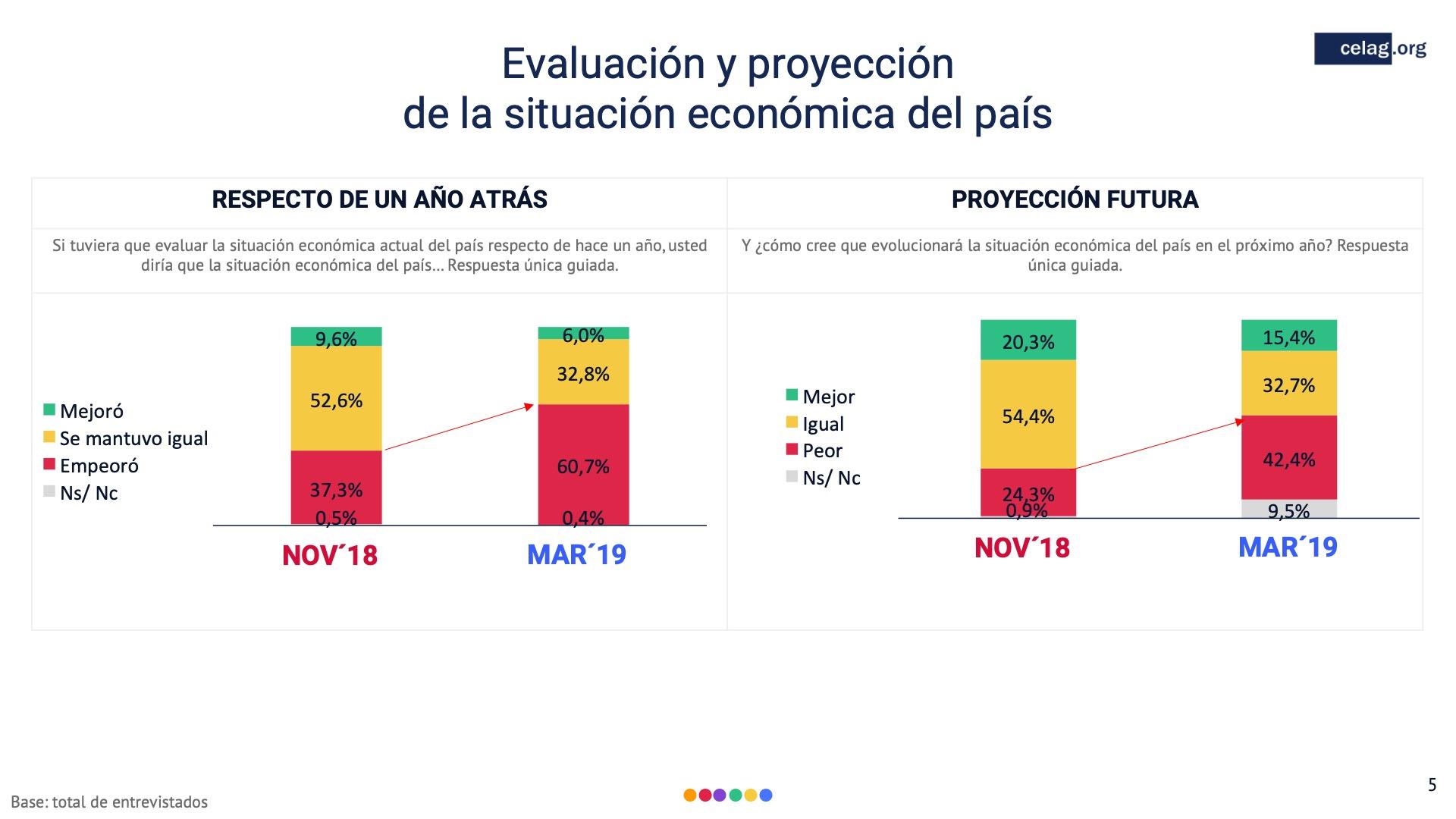 05 Situacion economica ecuador