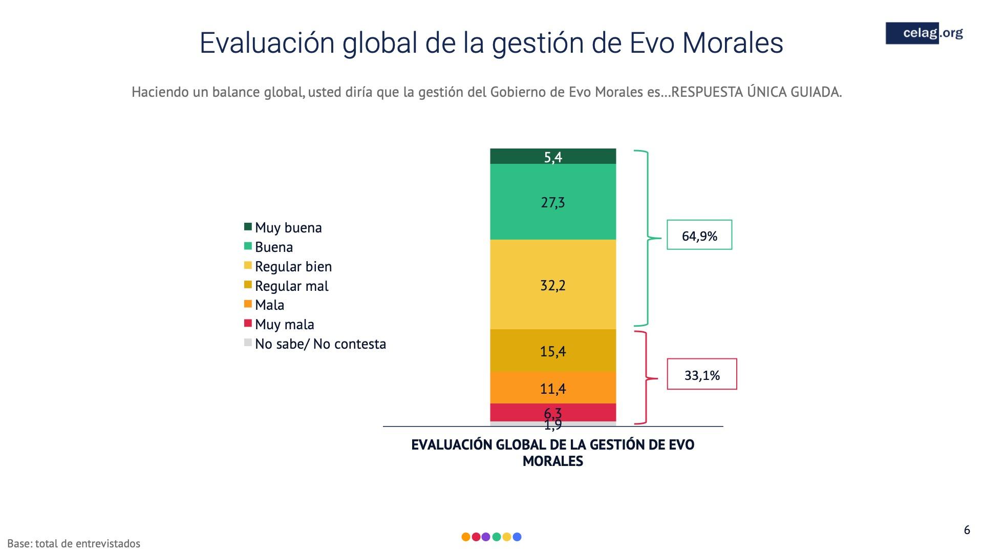 06 Elecciones bolivia evaluacion global evo morales