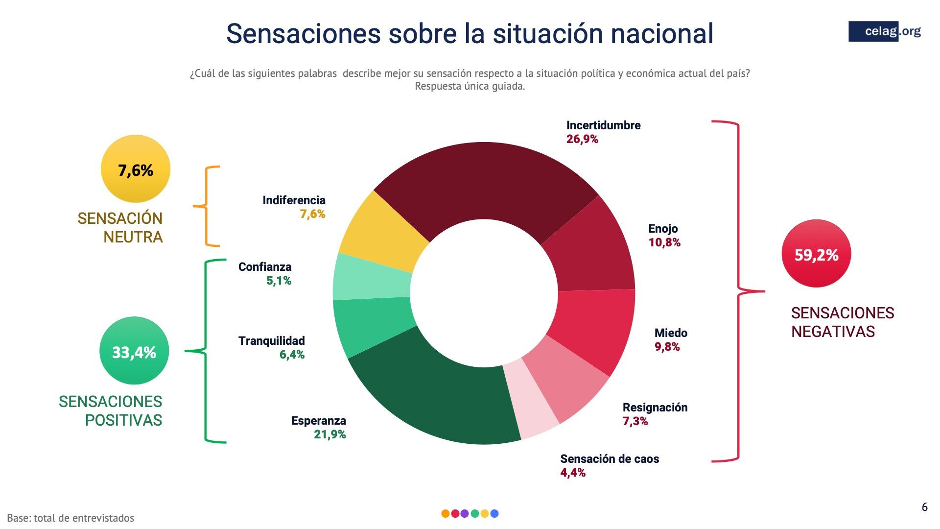 06 Sensaciones situacion nacional Ecuador