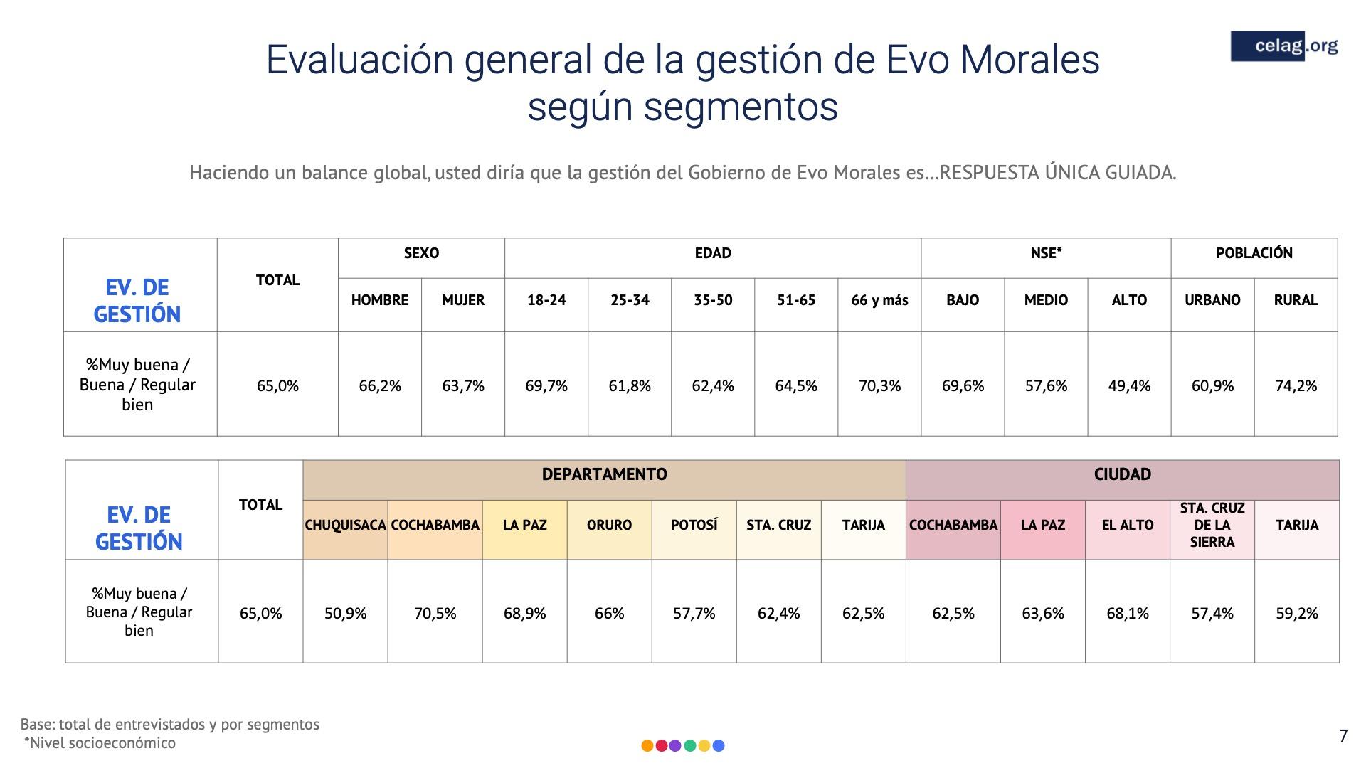 07 Elecciones bolivia evaluacion de gestion evo morales