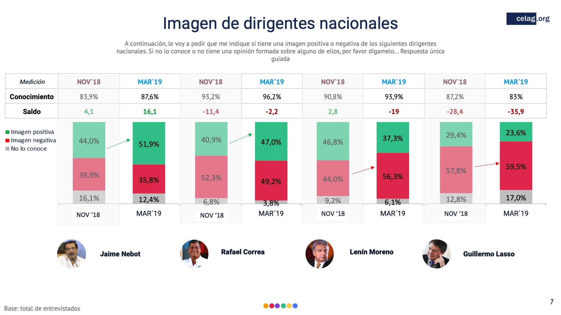 07 Imagen de dirigentes nacionales Ecuador