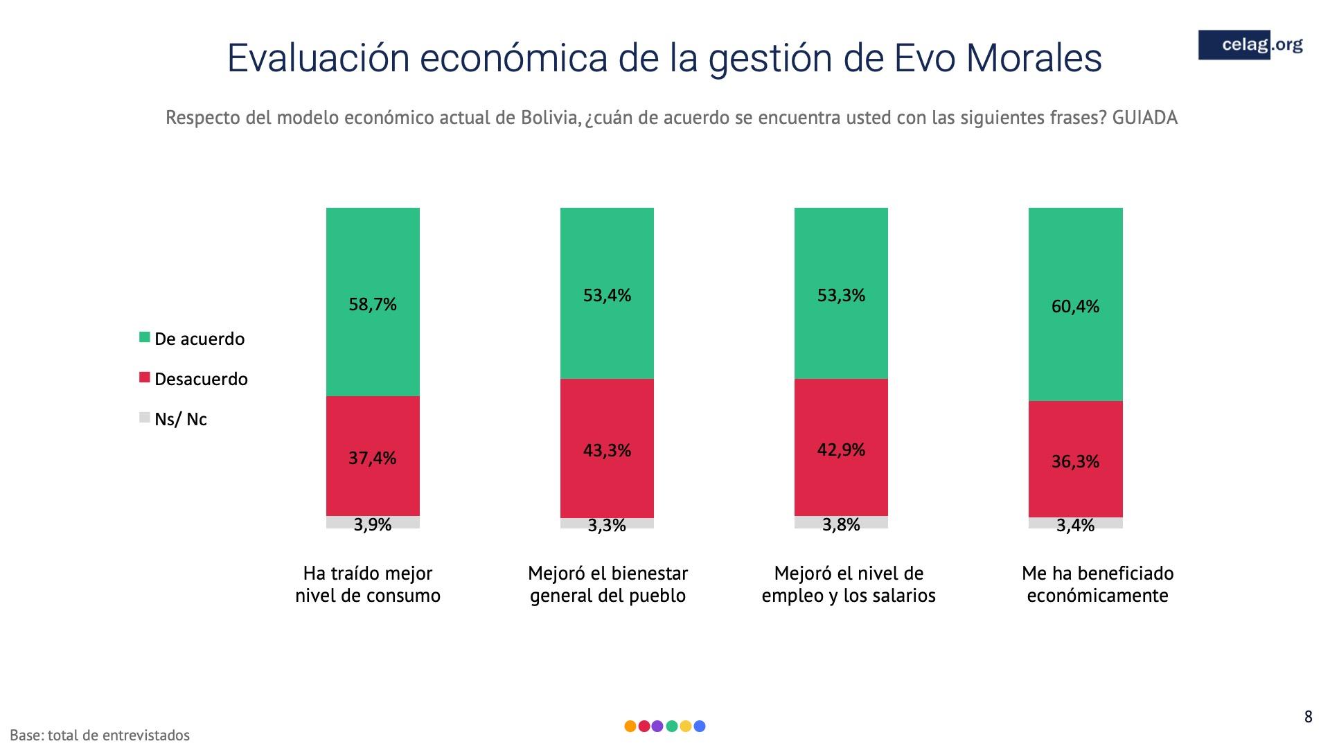 08 Elecciones bolivia Gestion economica evo morales