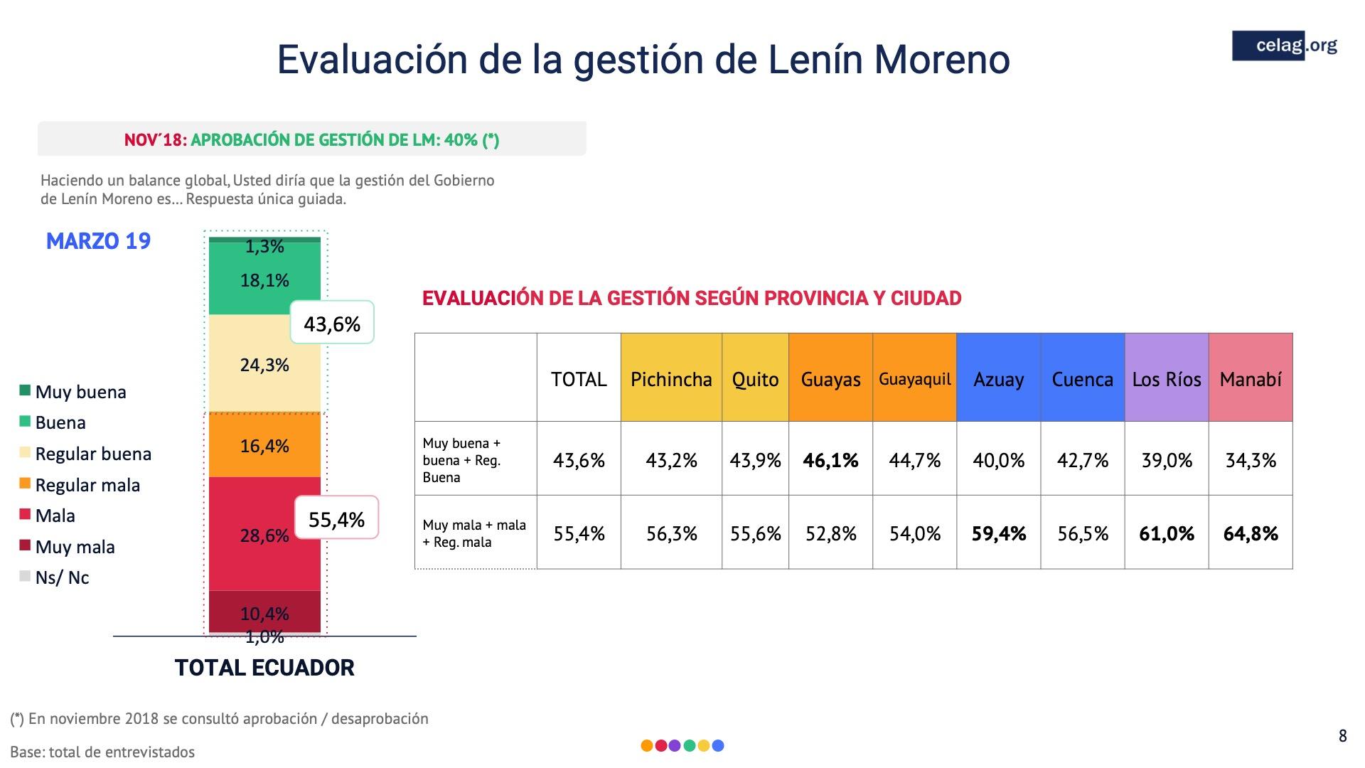 08 Evaluacion de la gestion Lenin Moreno