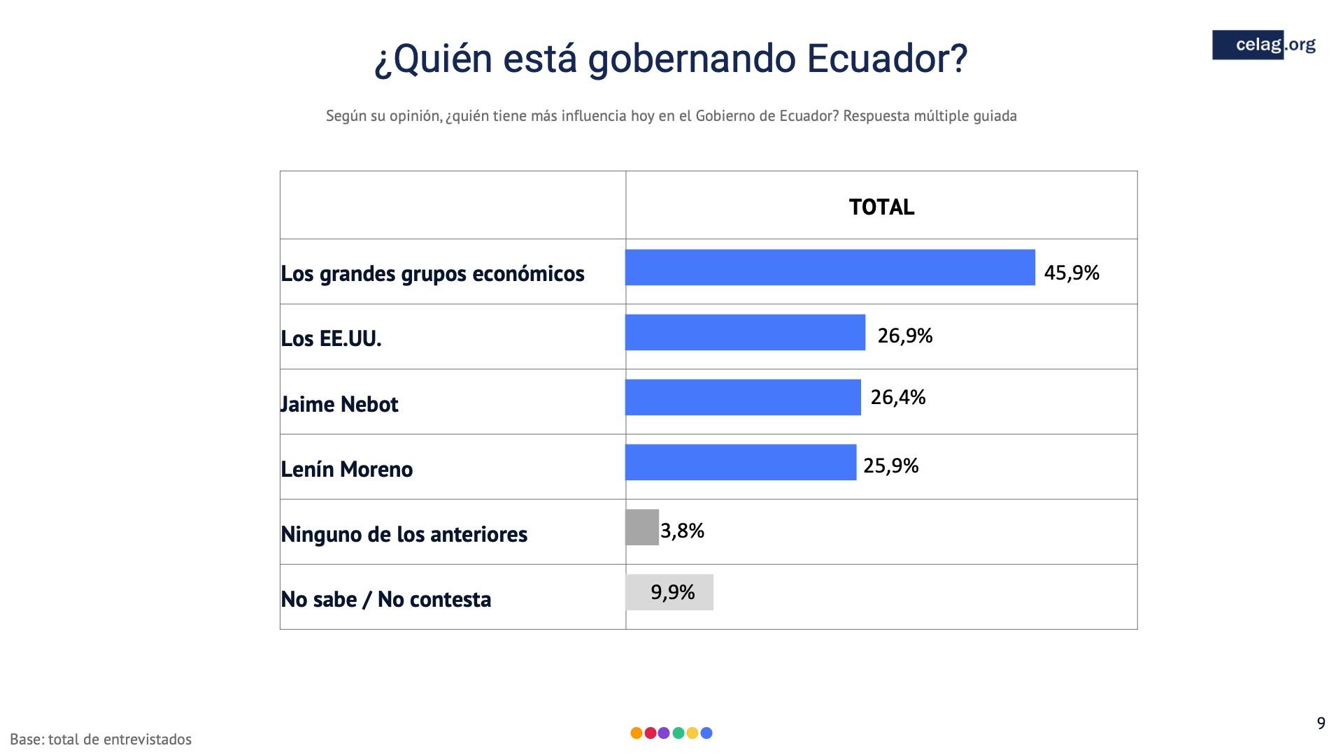 09 Quien gobierna Ecuador