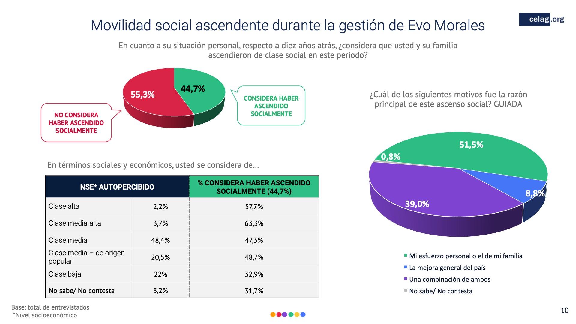 10 Elecciones bolivia movilidad social