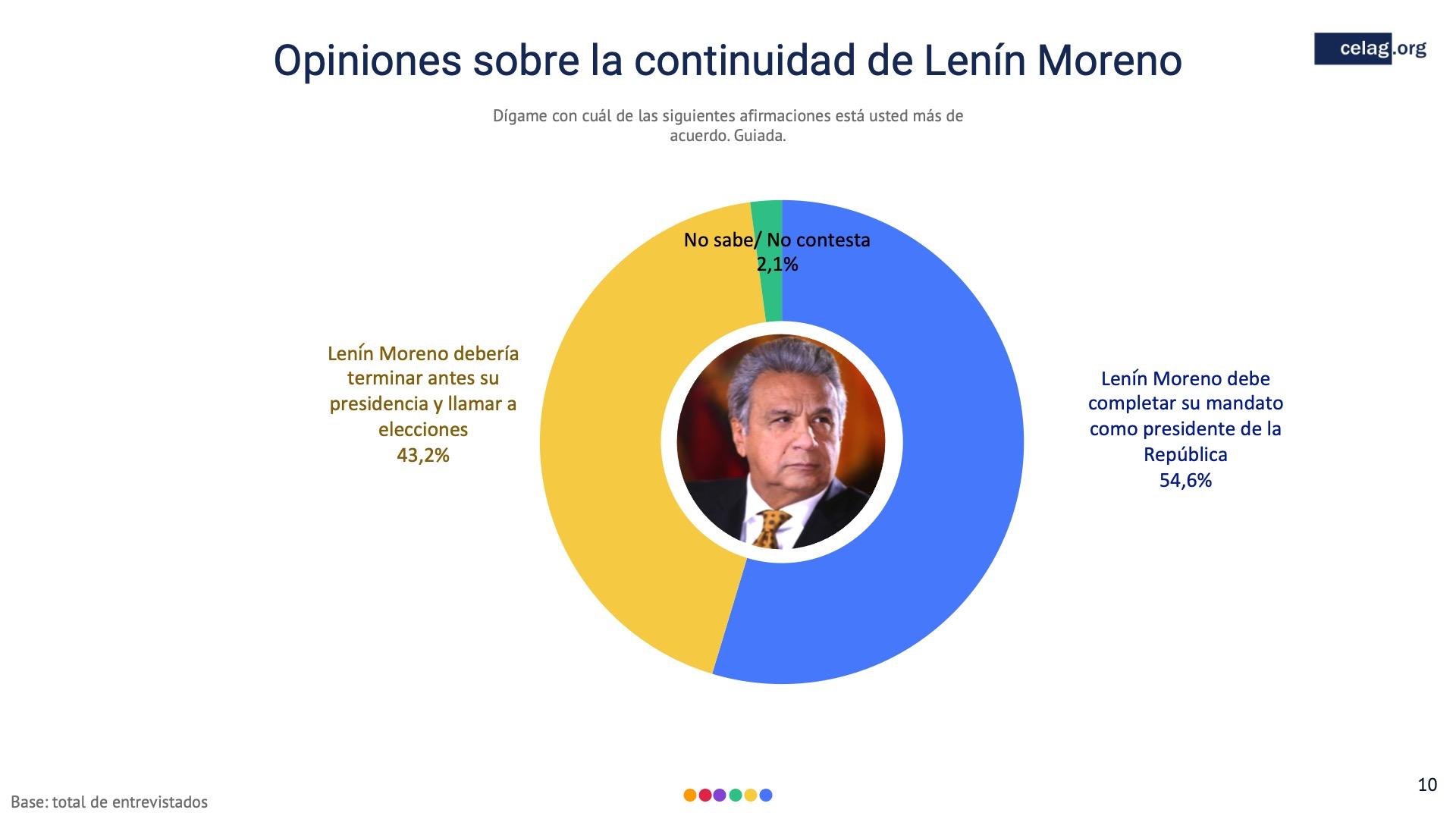 10 Opiniones de la continuidad de lenin moreno ecuador