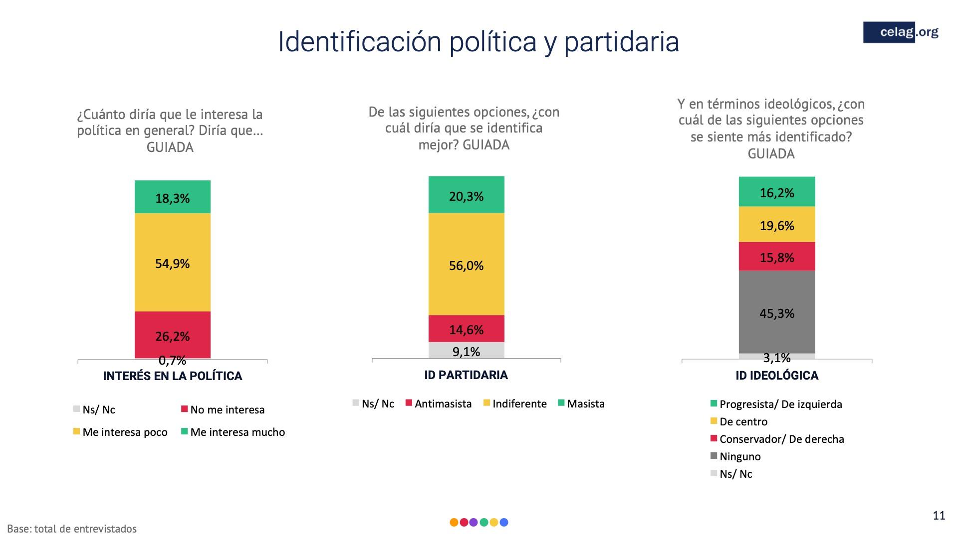 11 Elecciones boliviaidentificacion politica y partidaria