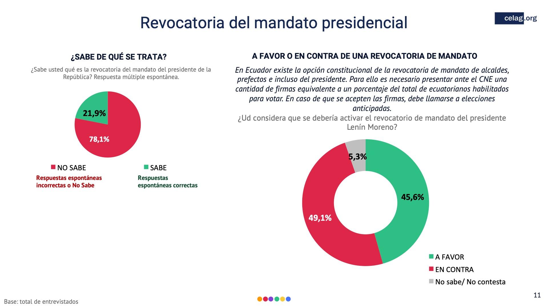 11 Revocatoria del mandato presidencial ecuador