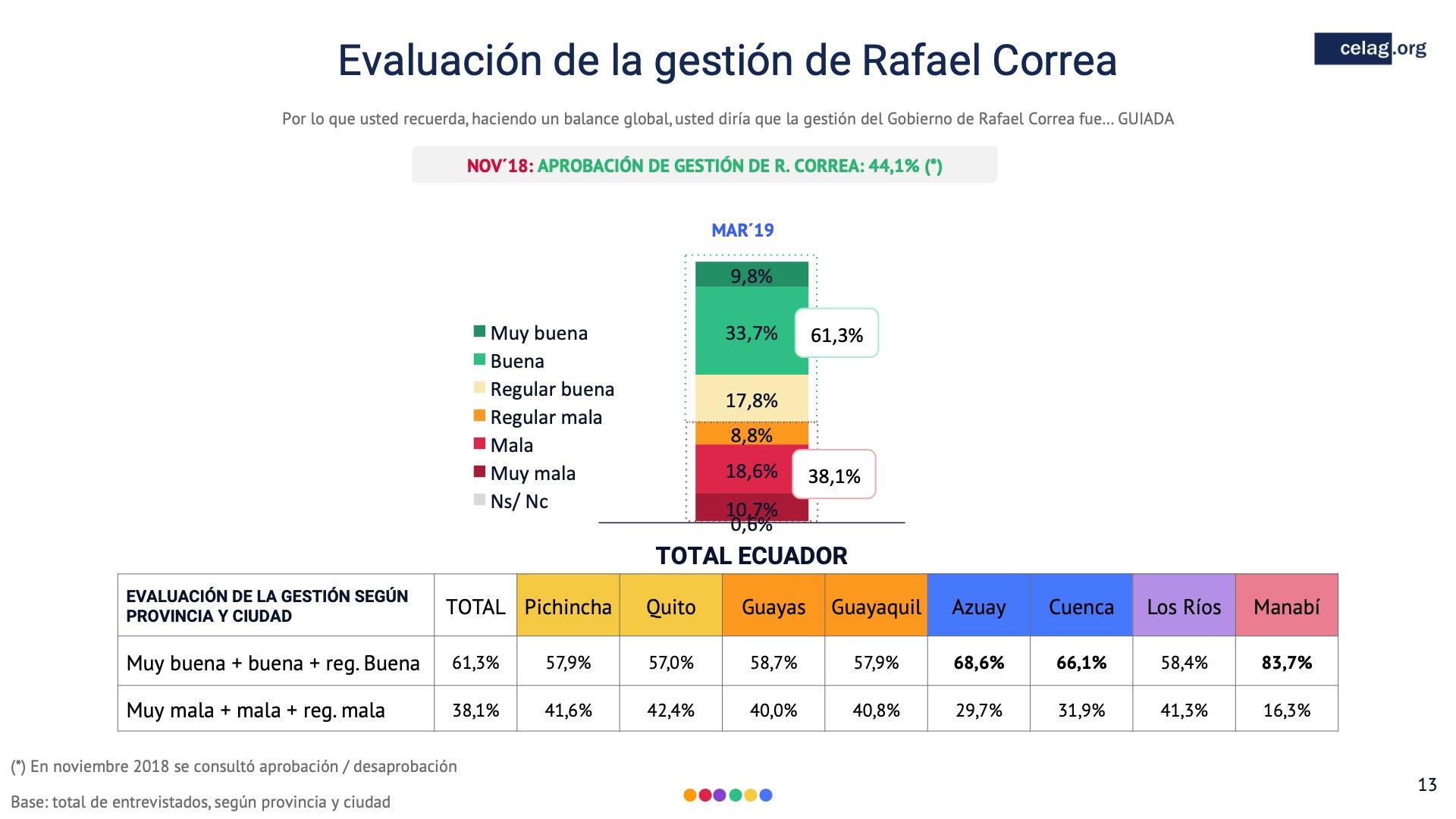 13 Evaluación de la gestion Rafael Correa