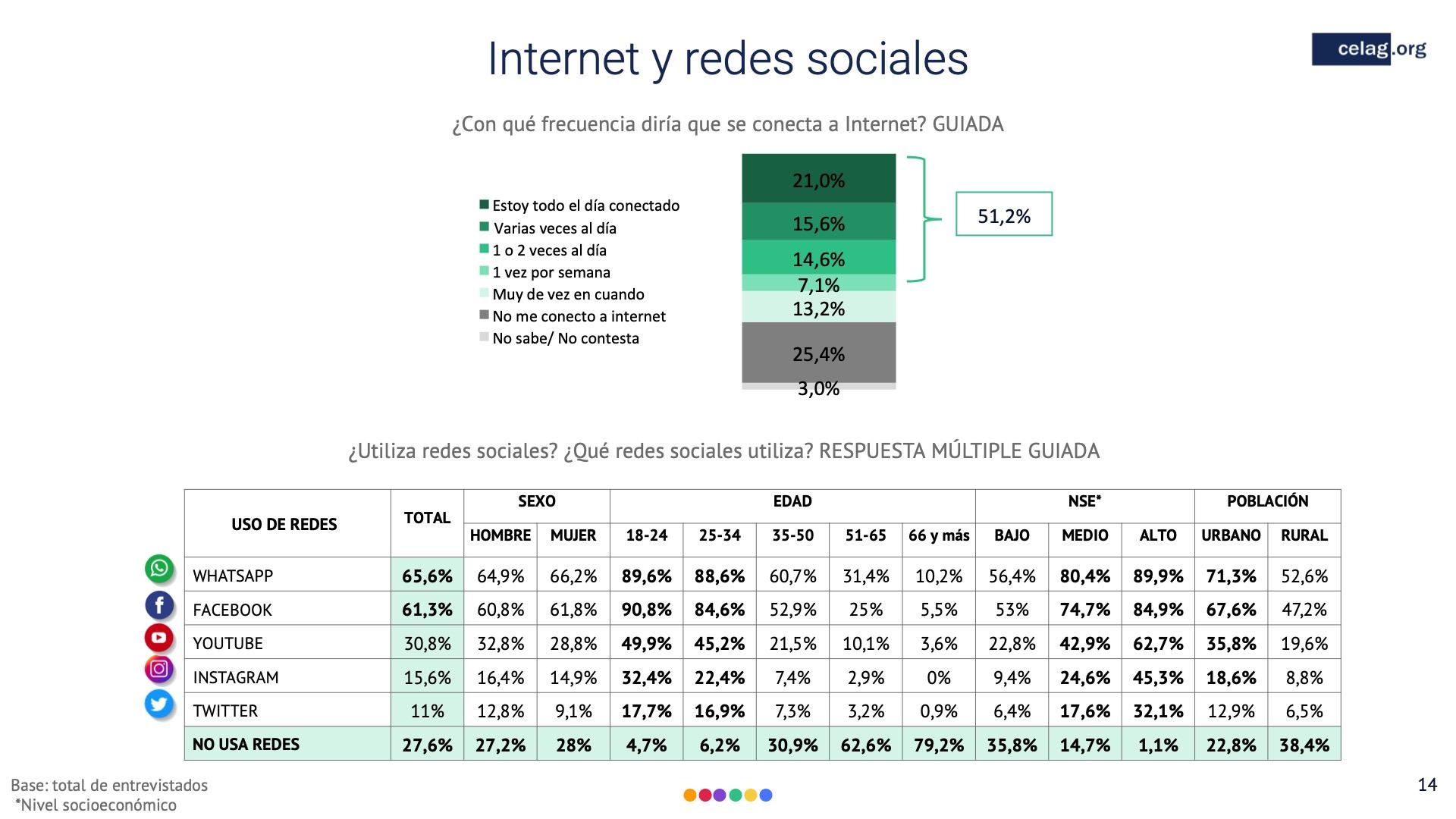 14 Elecciones bolivia internet y redes sociales