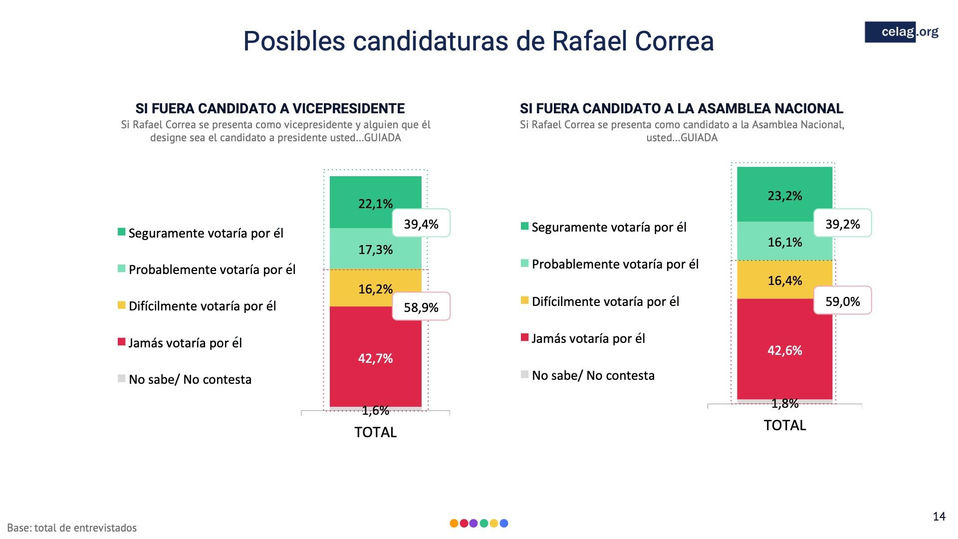 14 Posibles candidaturas Rafael Correa