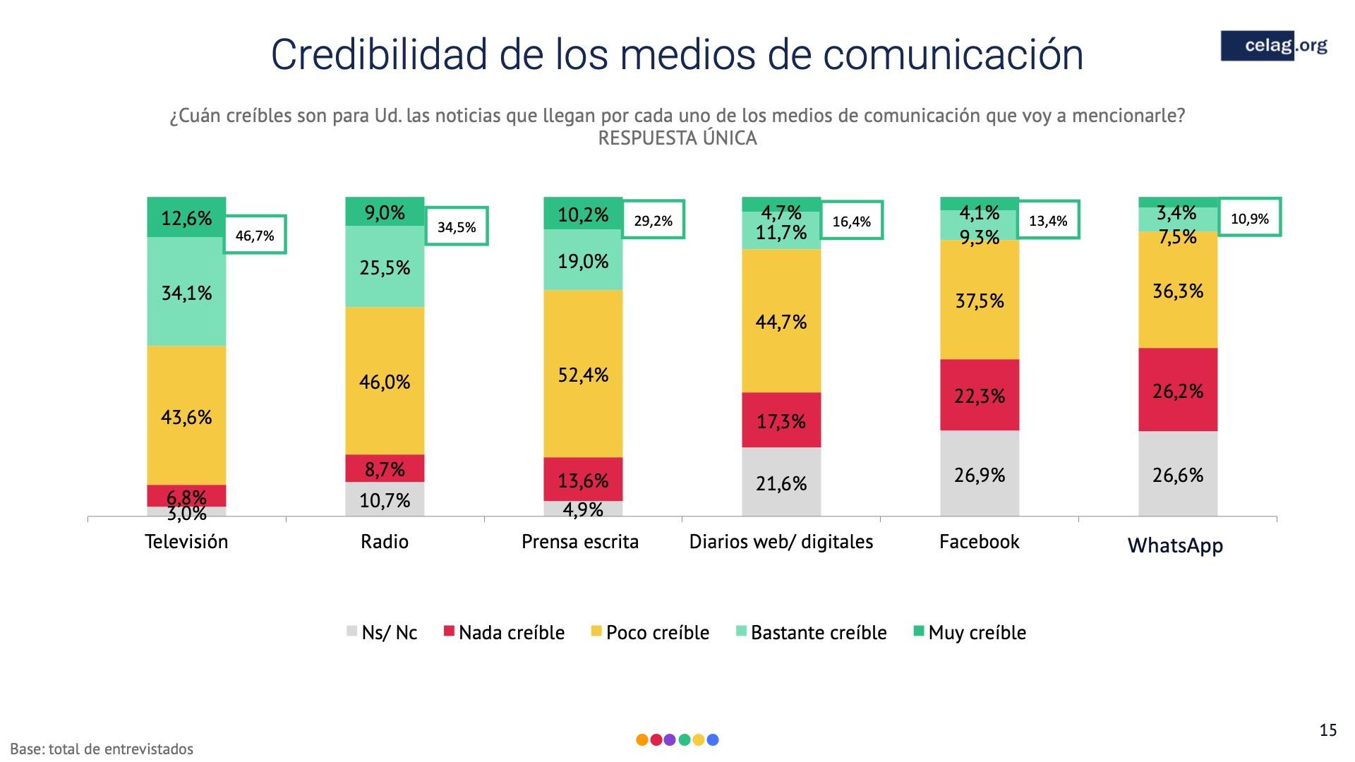 15 Elecciones bolivia credibilidad de medios