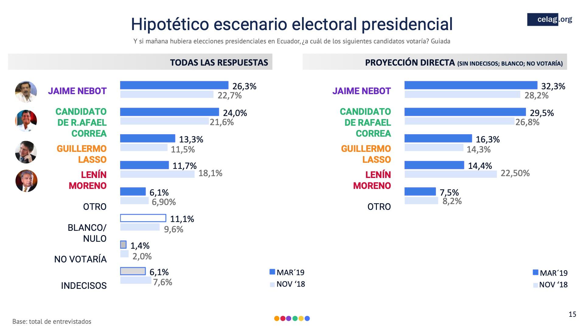 15 Escenario electoral Ecuador