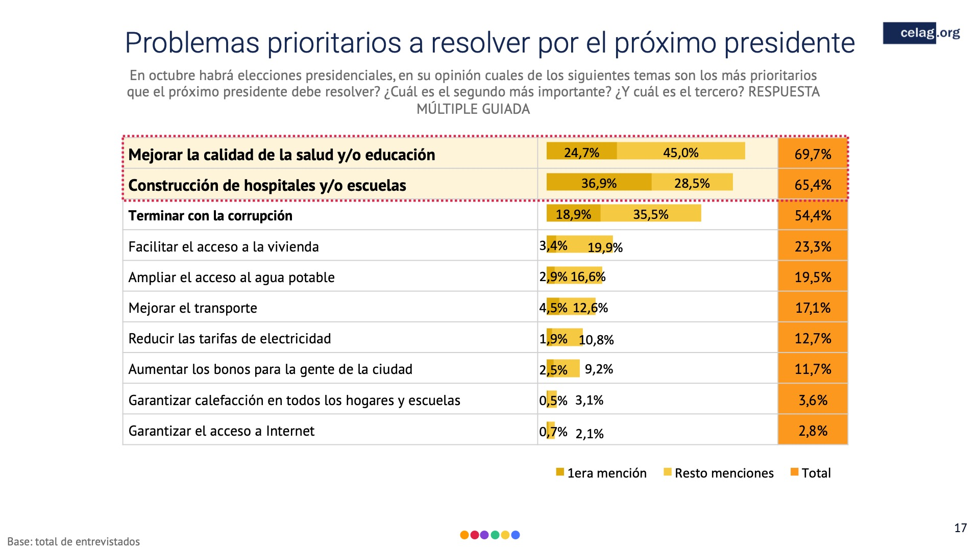 17 Elecciones bolivia Porblemas a resolver presidente