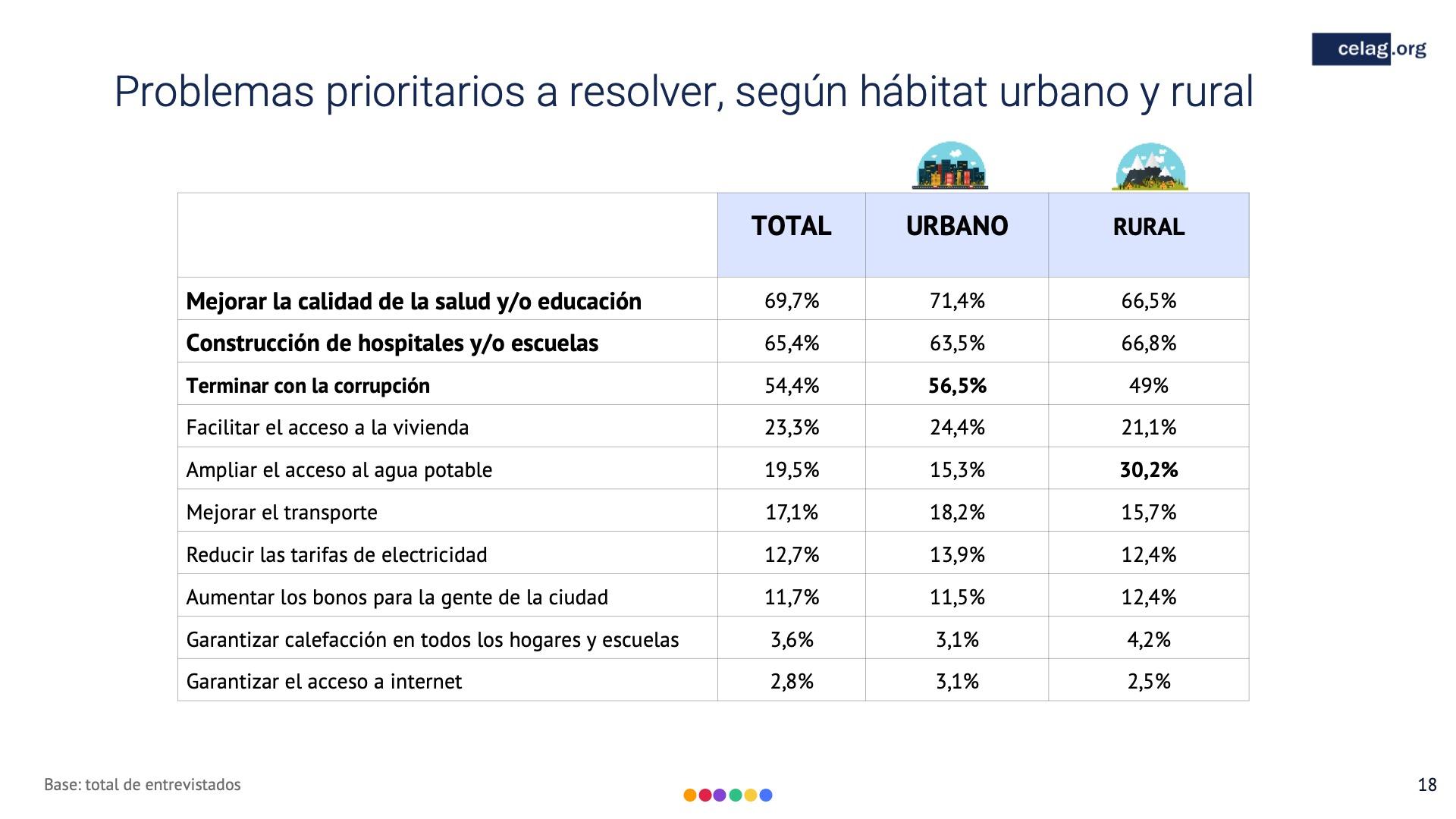 18 Elecciones bolivia Problemas prioritarios a resolver