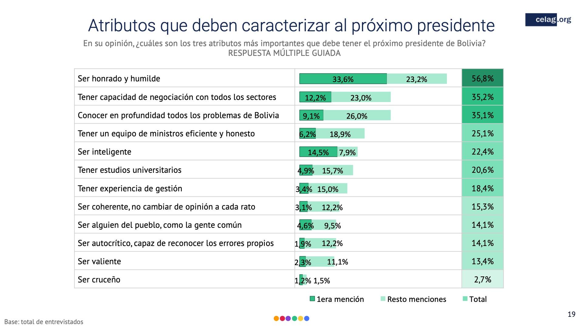19 Elecciones bolivia Atributos que deben caracterizar al proximo presidente