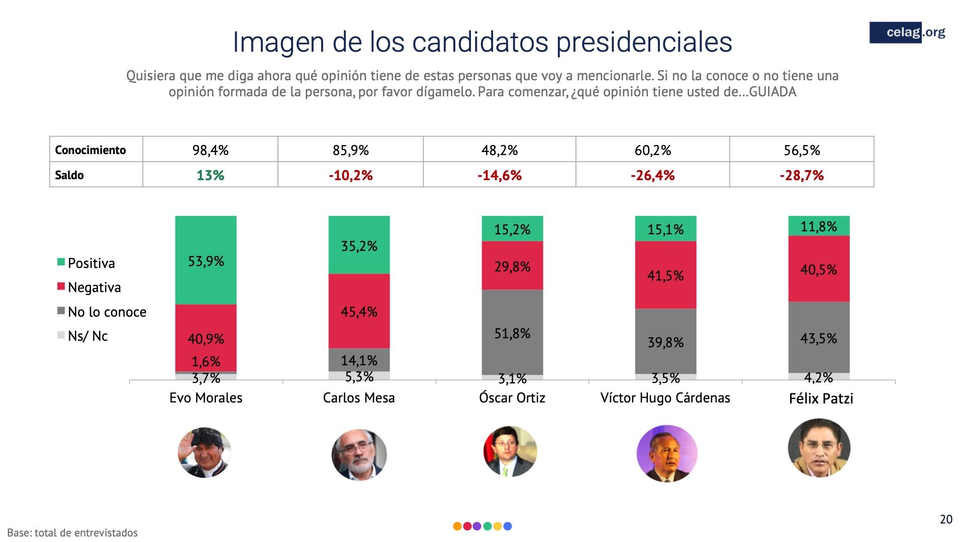 20 Elecciones bolivia imagen de los candidatos presidenciales