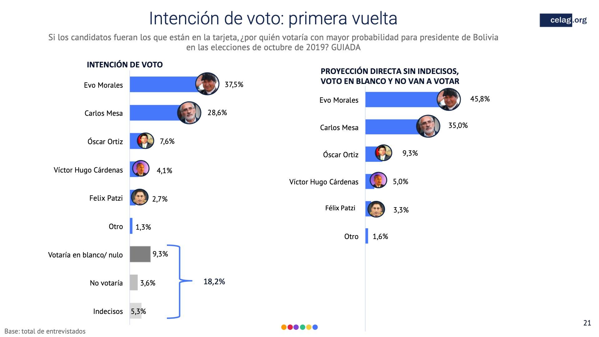 21 Elecciones bolivia intencion voto primera vuelta