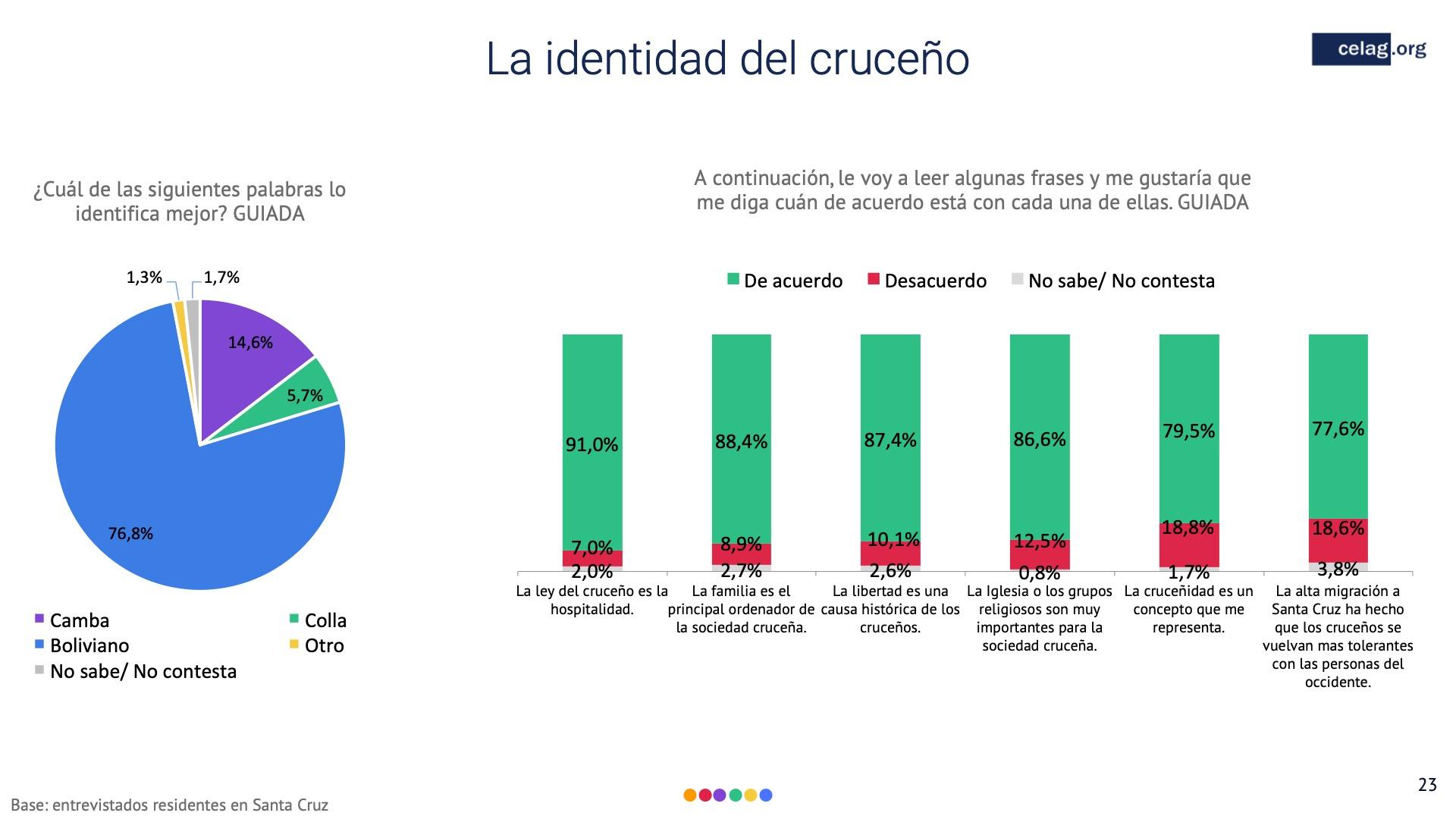 23 Elecciones bolivia la identidad del cruceno