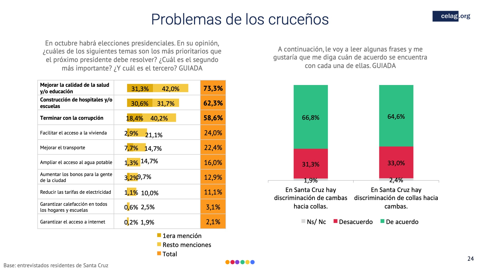 24 Elecciones Bolivia Problemas de los crucenos