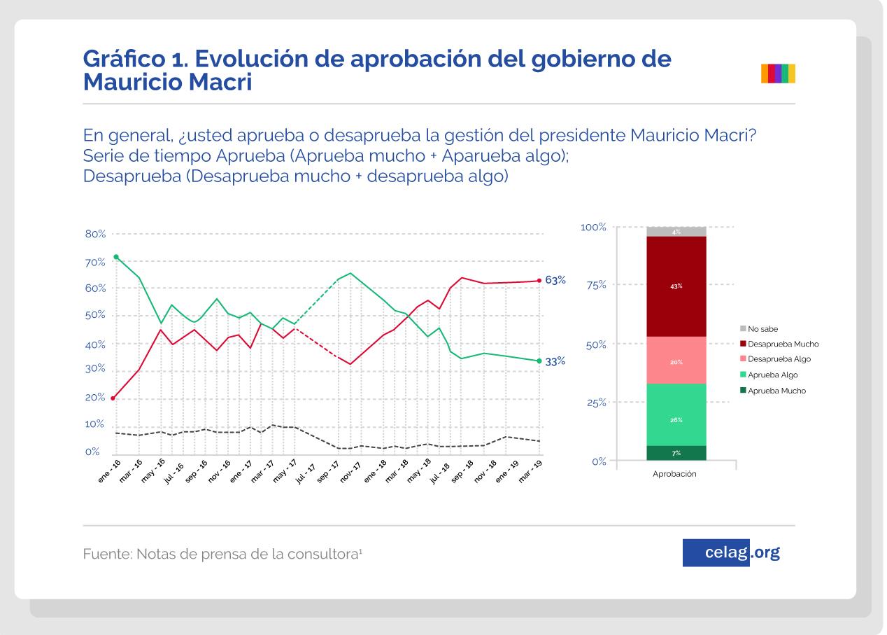 La (des)aprobación de la derecha en América Latina-01