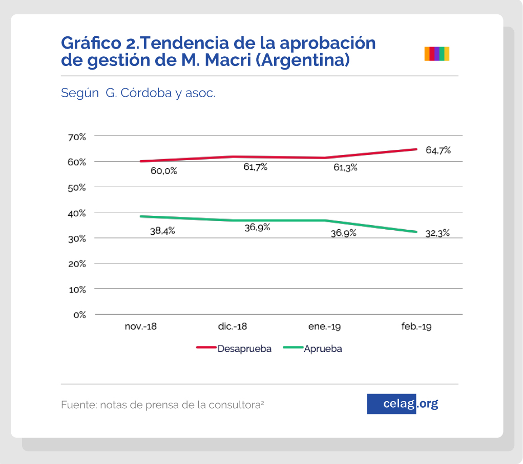 La (des)aprobación de la derecha en América Latina — CELAG