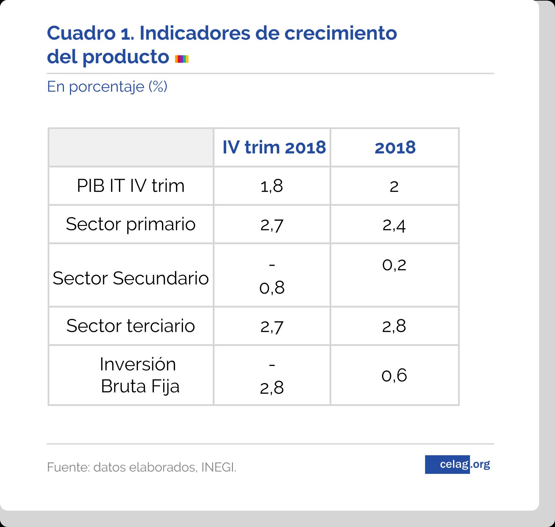 Por un nuevo ciclo postneoliberal en México