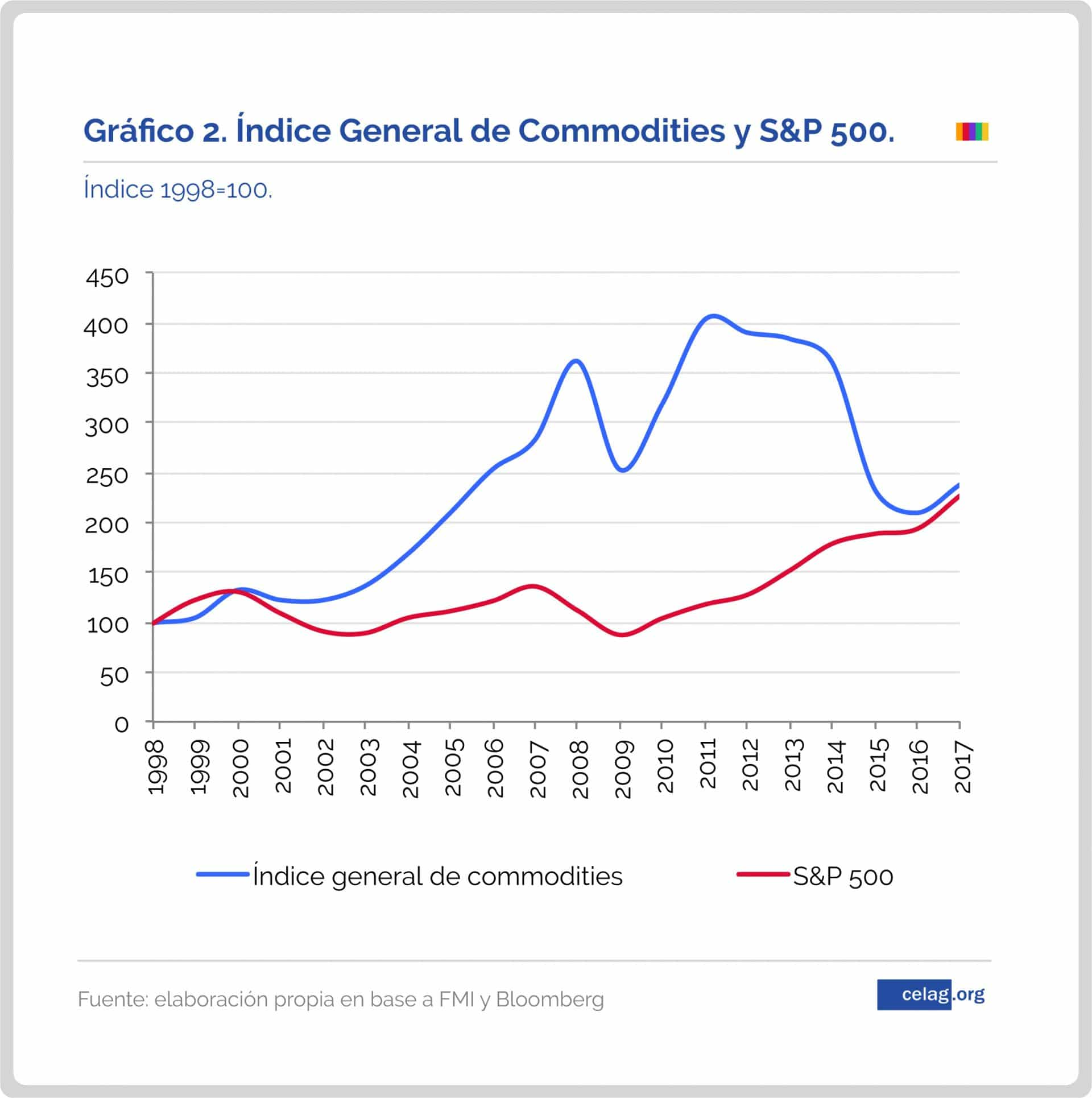 El impacto de las finanzas en los precios internacionales de las materias primas-02