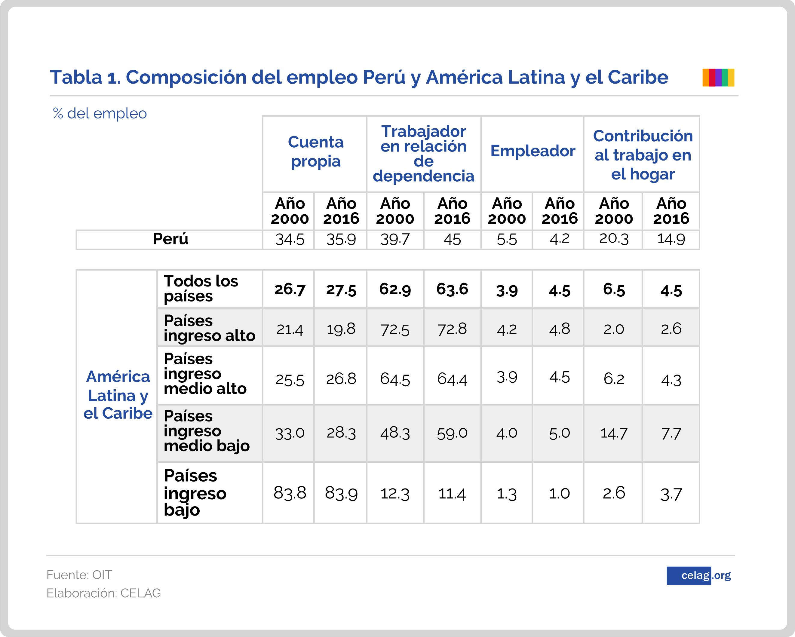 El Plan de empleo de Vizcarra. Peru-01