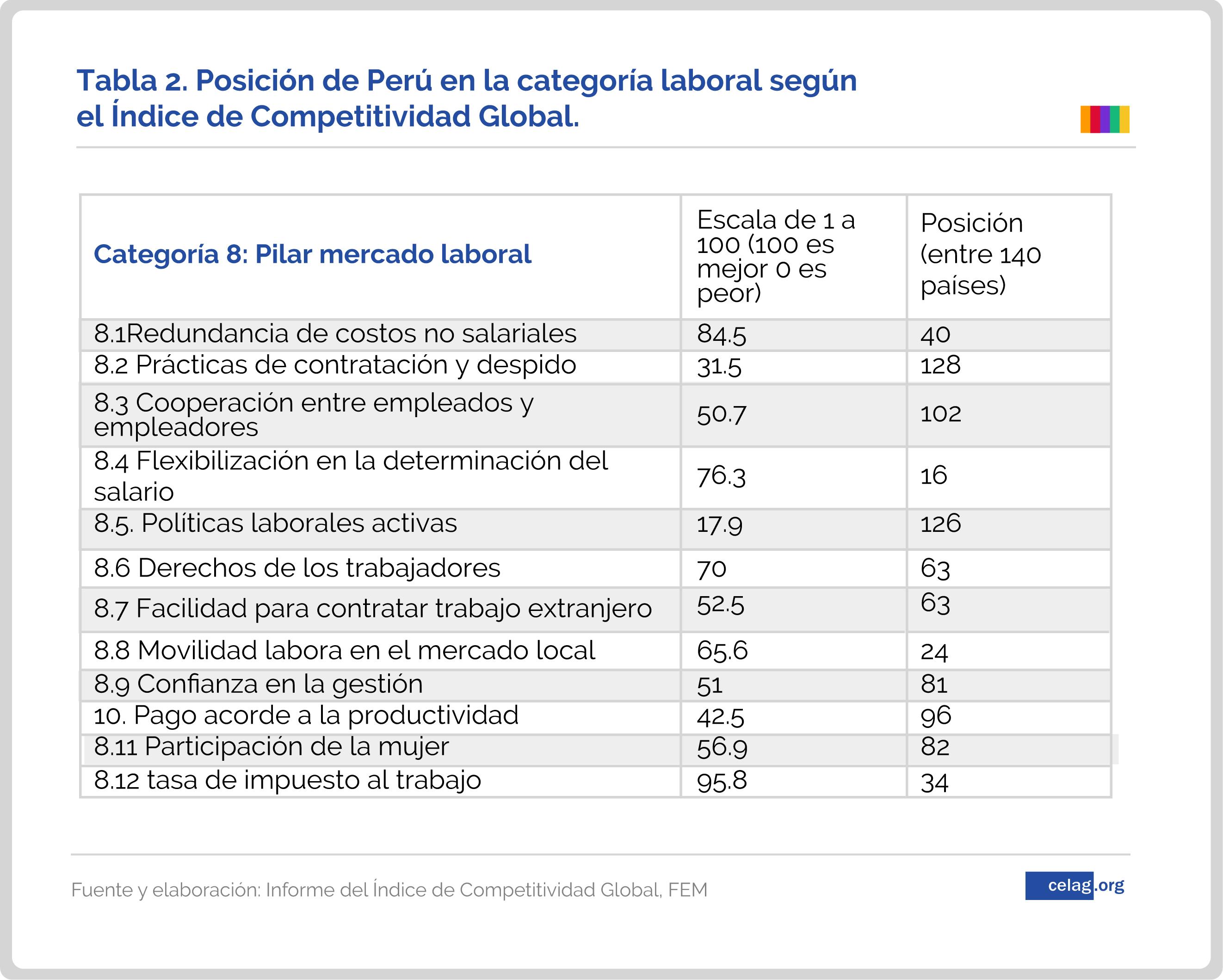 El Plan de empleo de Vizcarra. Peru-02