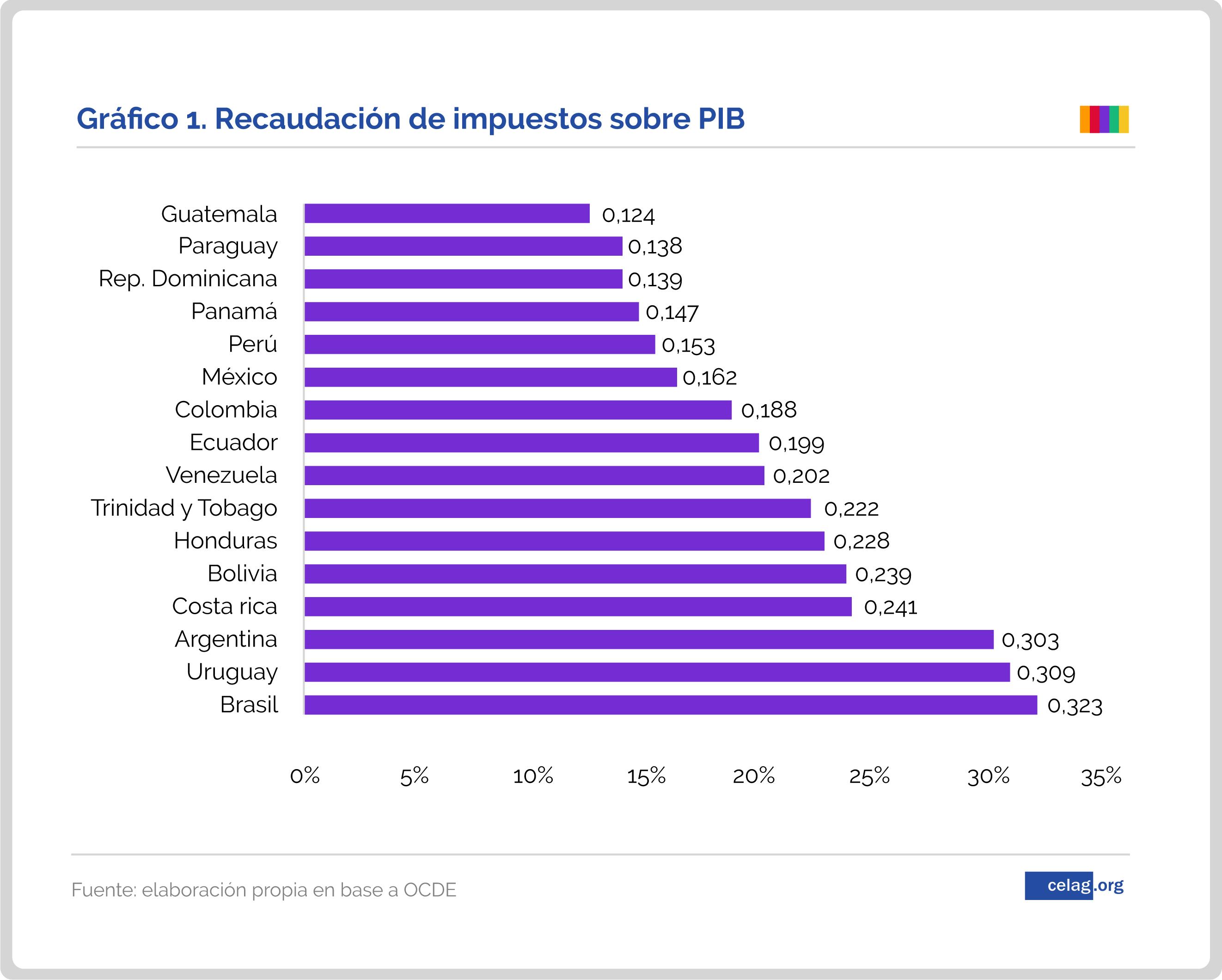Recaudacion de impuestos sobre PIB Paraguay