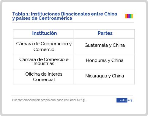 Instituciones Binacionales entre China y países de Centroamérica