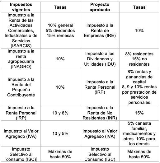 Los cambios de la Reforma Impositiva