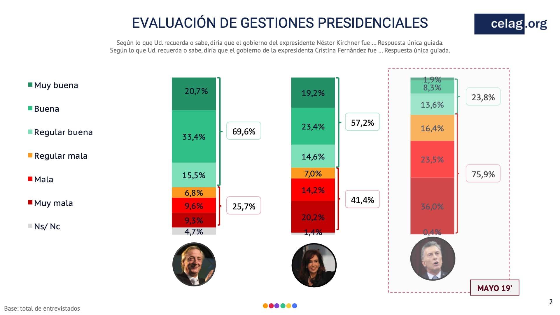 Evaluacion Gestiones presidenciales argentina