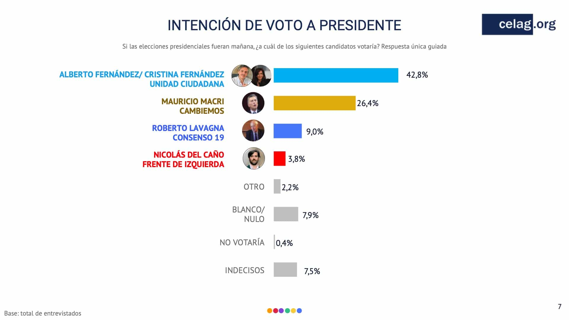 intencion de voto presidencial argentina