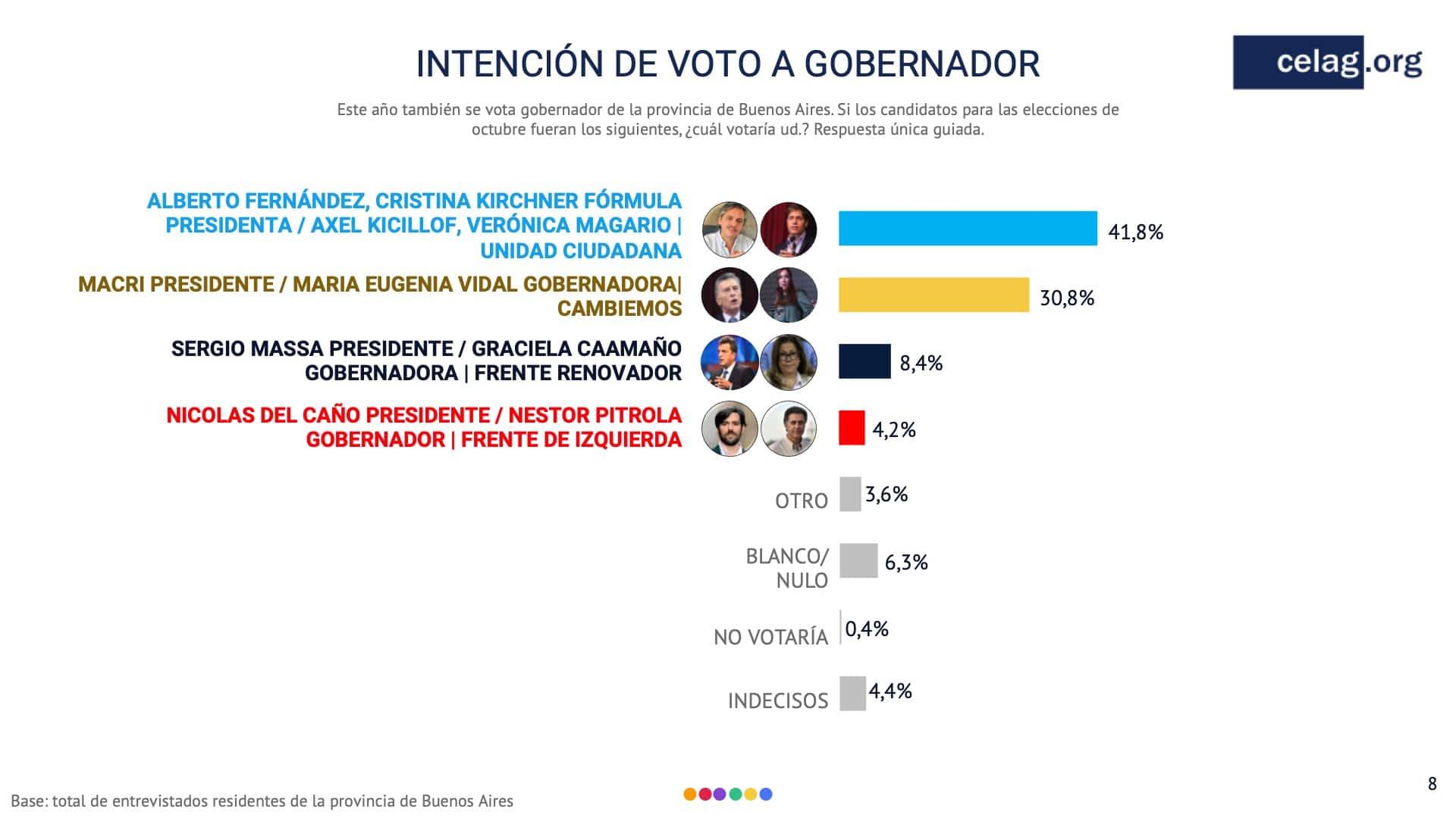 intencion voto a gobernaciones argentina