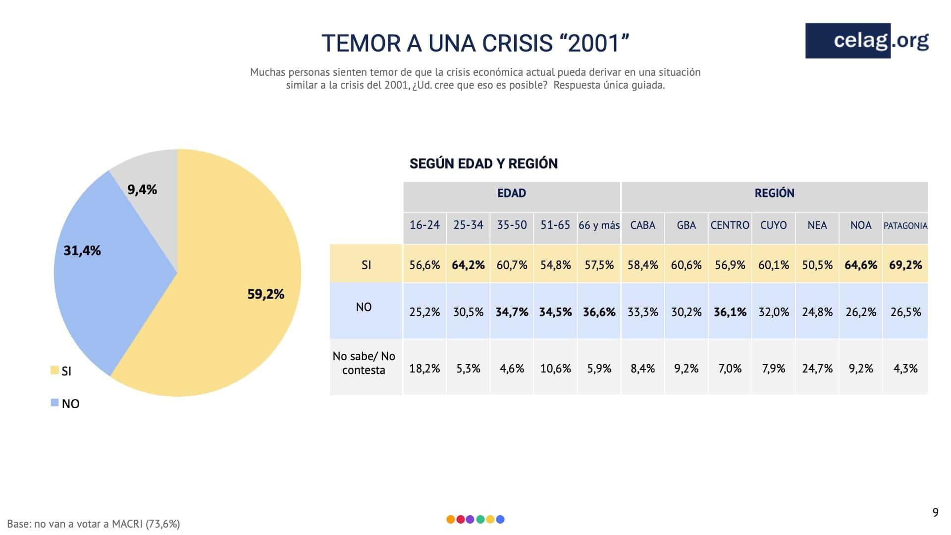 temor a una crisis 2001 argentina