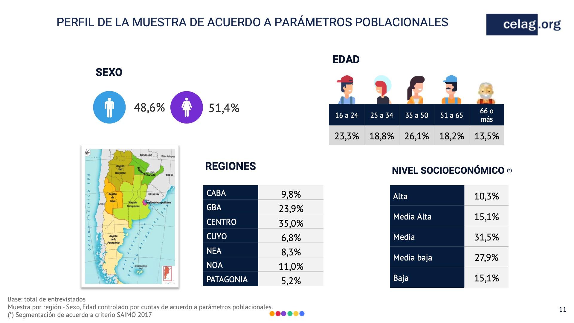 muestra encuesta argentina 2019