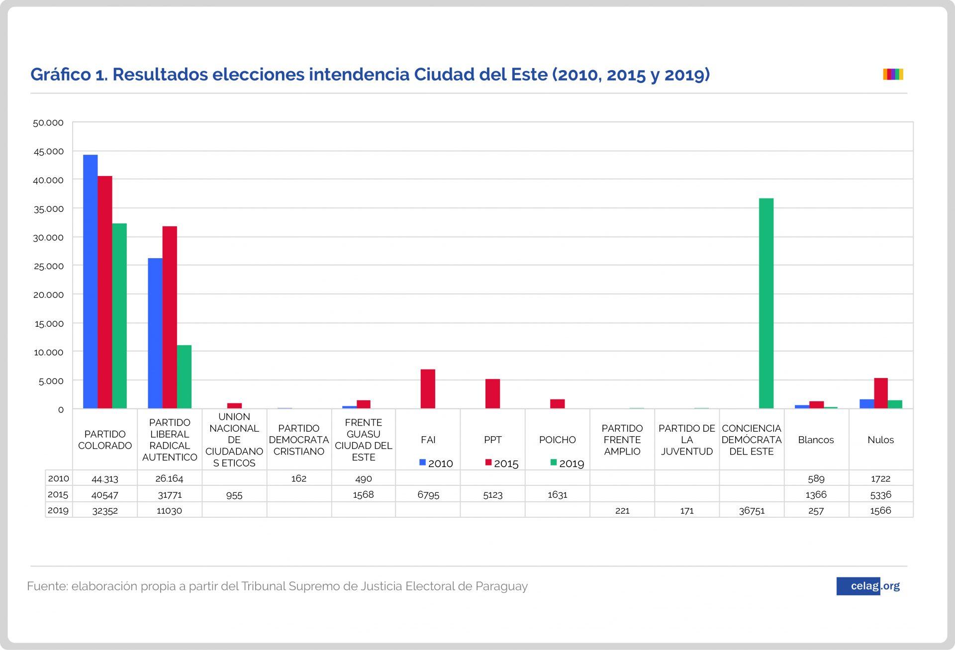 Resultados elecciones intendencia Ciudad del Este-01