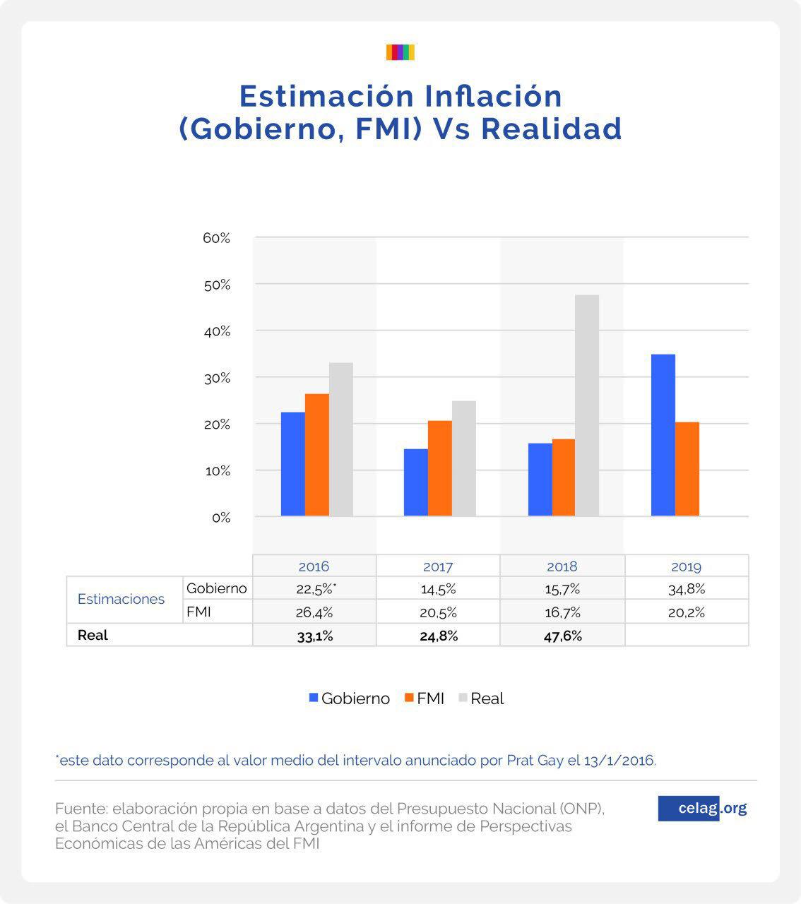 Tabla 2 estimación inflación