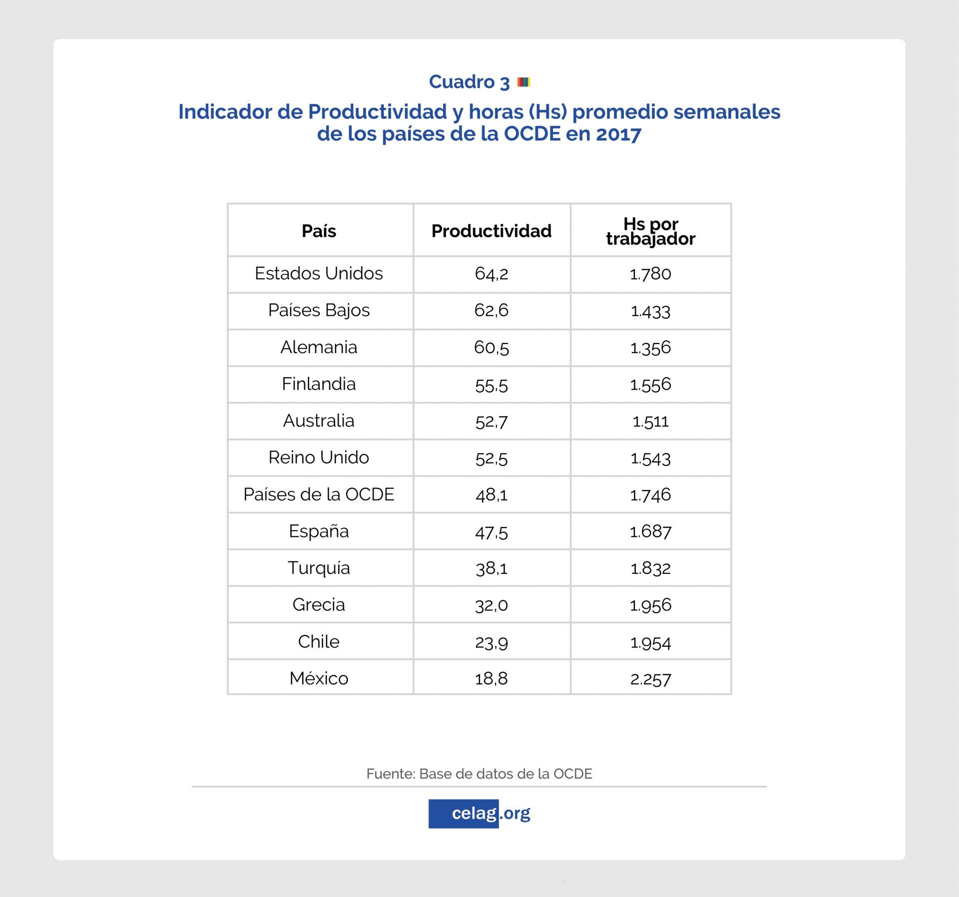 Apuntes económicos sobre la jornada laboral chilena