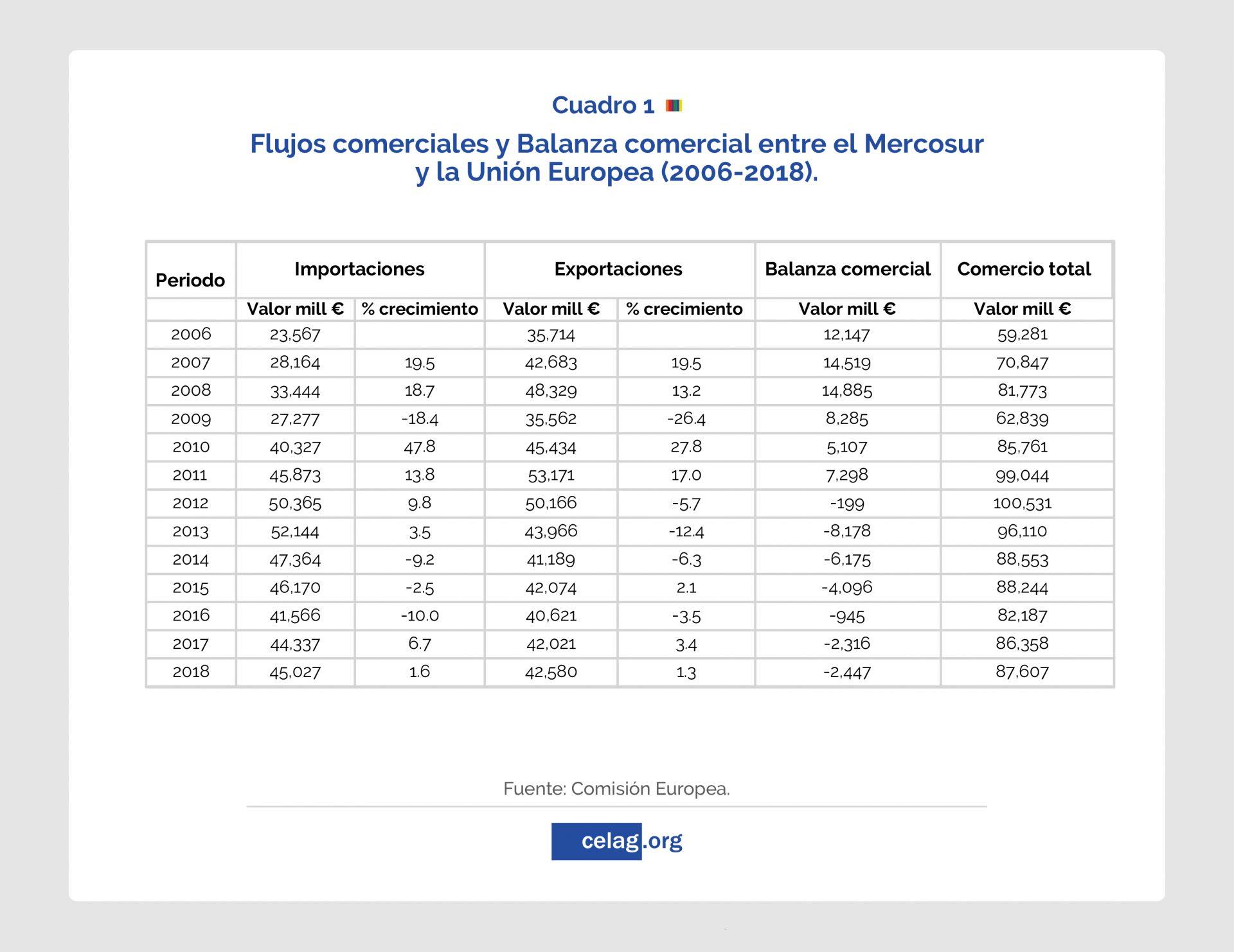 Mercosur y Unión Europea_Flujos y balanza comercial