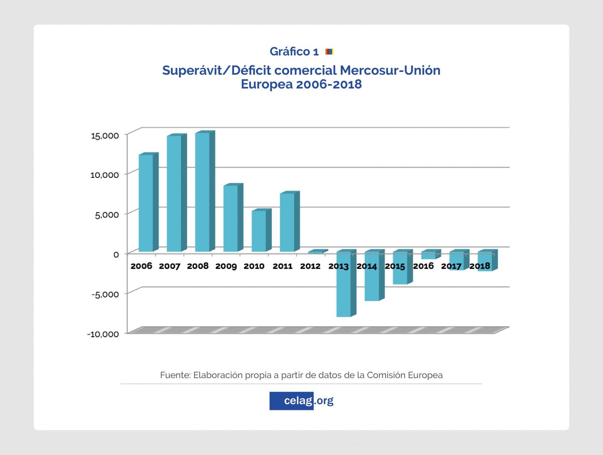 Mercosur y Unión Europea_Déficit y superavit comercial