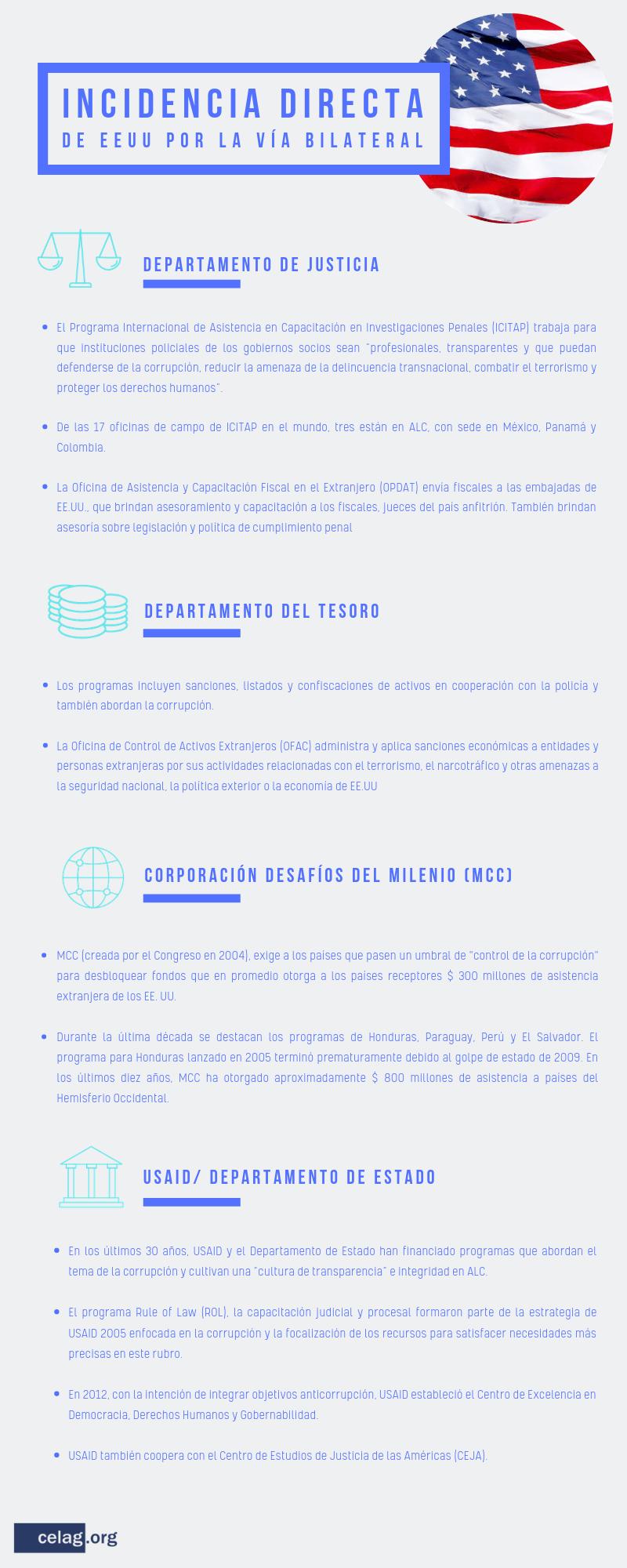 Incidencia directa de EE. UU. en los aparatos judiciales de América Latina