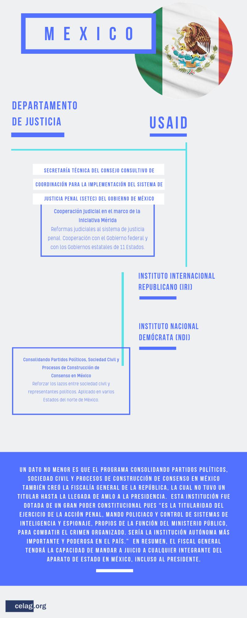 Incidencia de EE. UU. en aparatos judiciales de América Latina