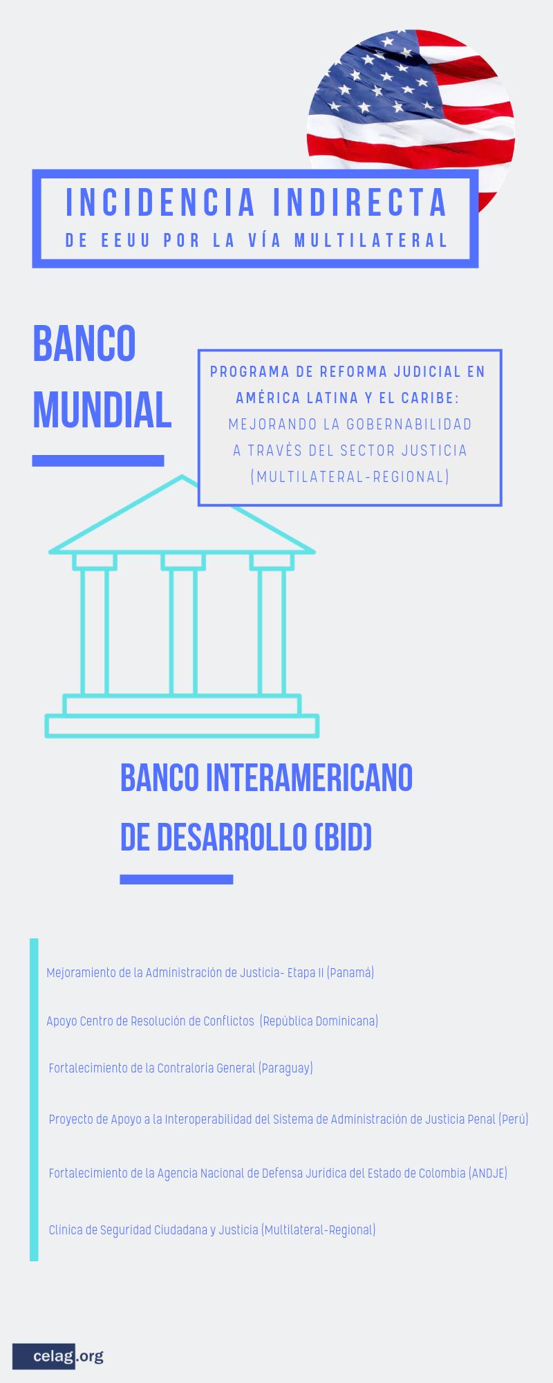 Incidencia indirecta de EE. UU. en los aparatos judiciales de América Latina