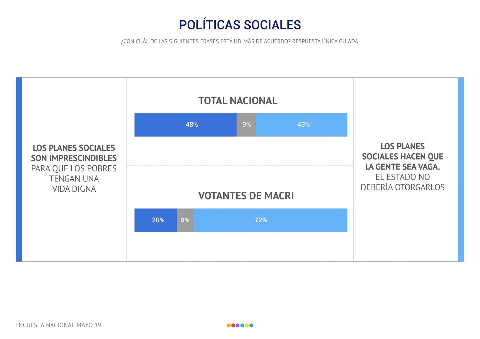 Núcleo duro Cambiemos-políticas sociales